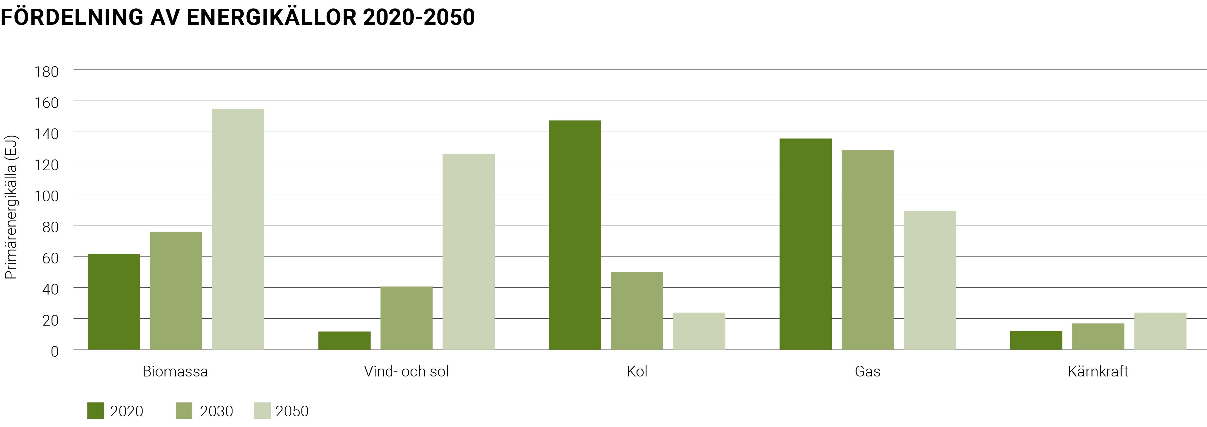 Fördelning energikällor 2020-2050