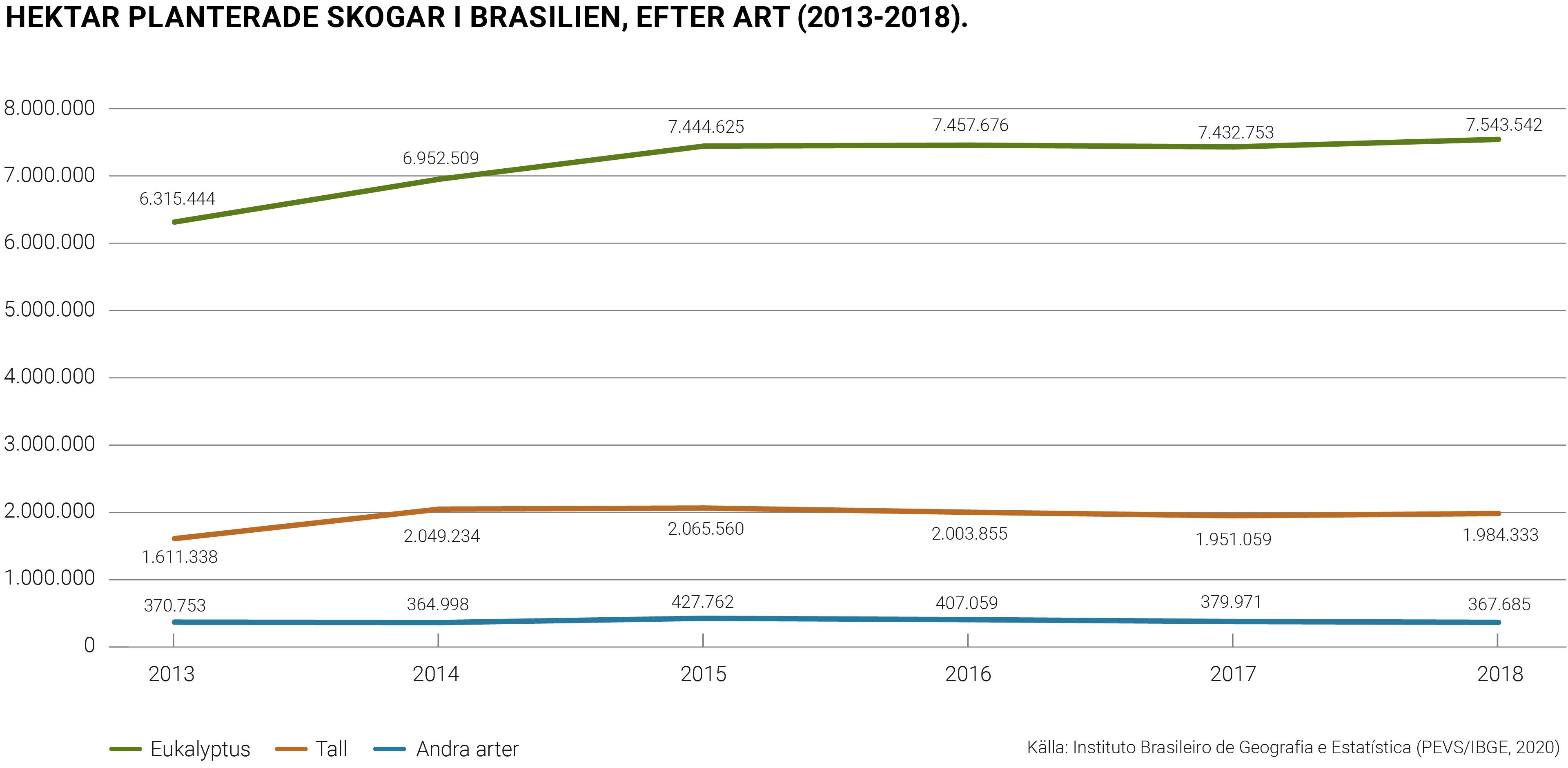Hektar planterade skogar i Brasilien, efter art (2013-2018).