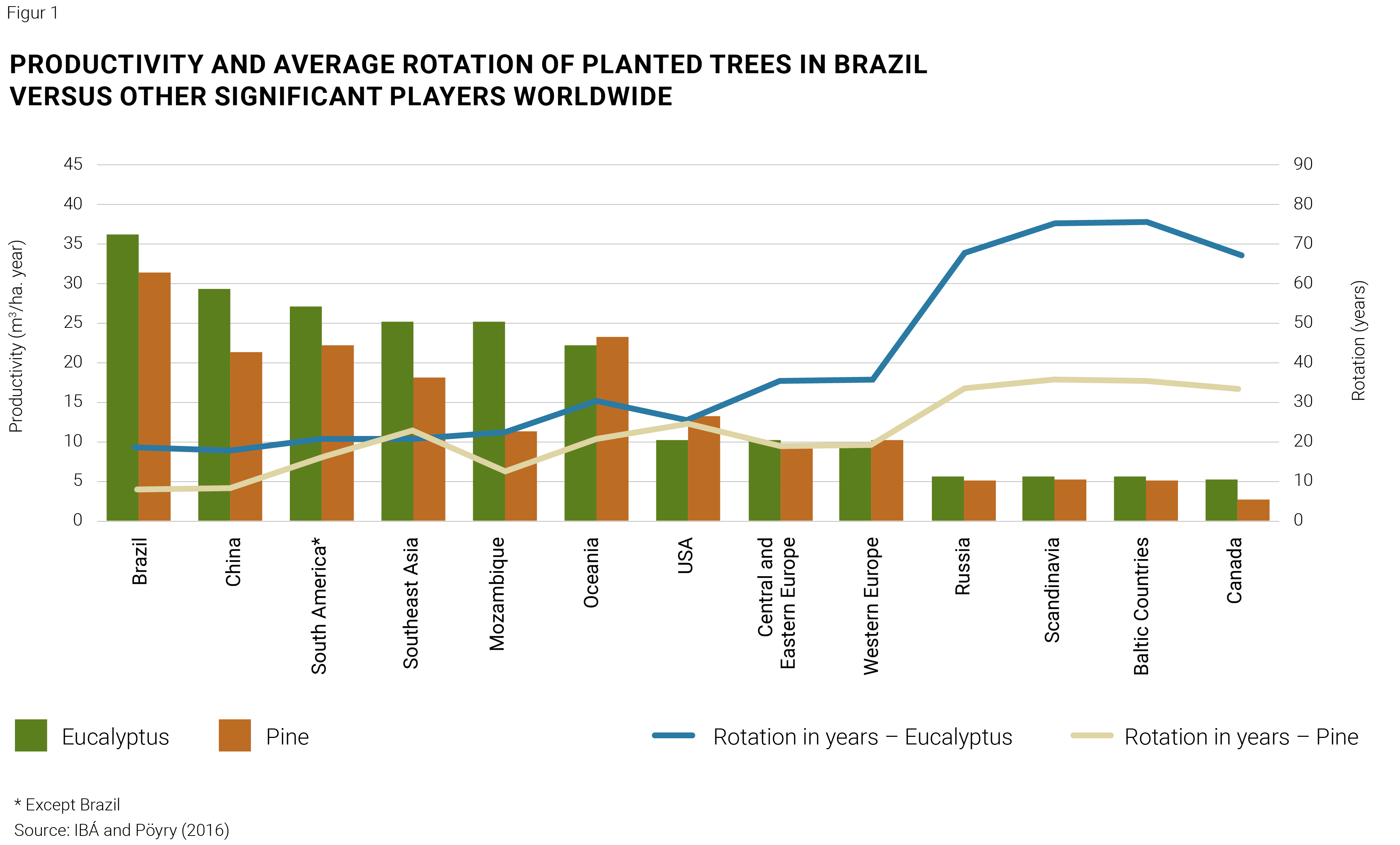 Productivity and average rotation of planted trees in brazil versus other significant players worldwide